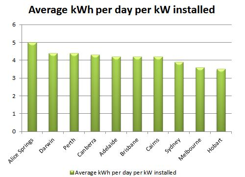 Average kWh per day per kW installed