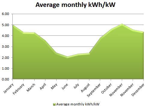 Average monthly kWh/kW